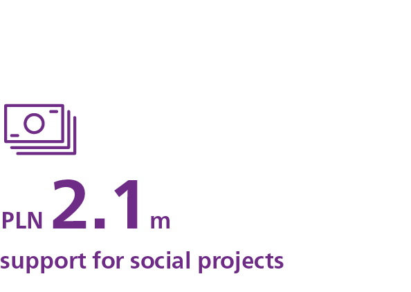 PLN 2.1m – support for social projects