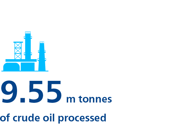 9.55m tonnes of crude oil processed