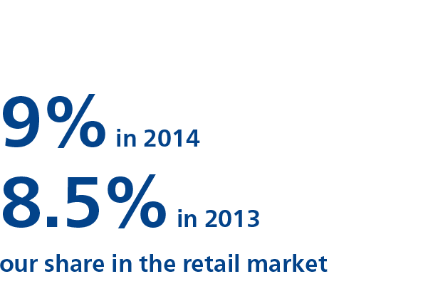 Strengthened presence on the retail market by an increase in our share from 8.5% in 2013 to 9% at the end of 2014