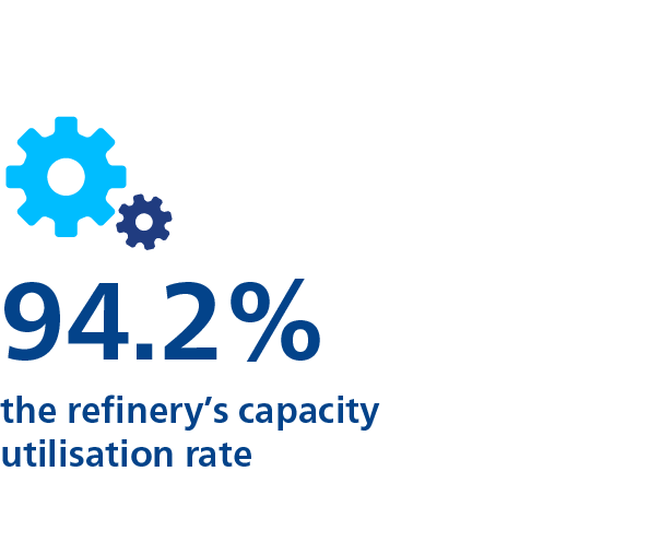 94.2% - The refinery's capacity utilisation rate
