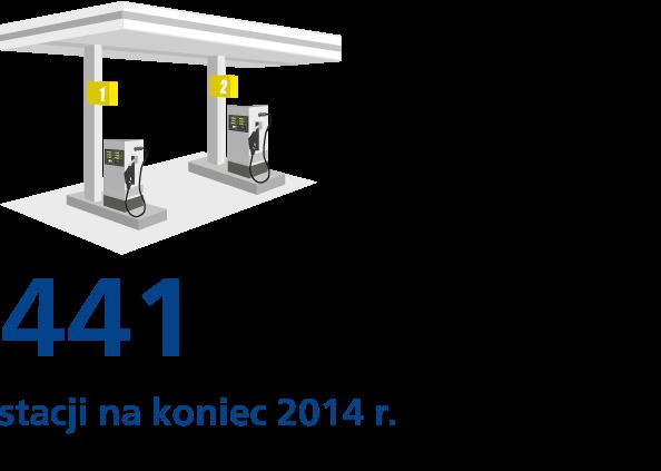 441stacji na koniec 2014 r.