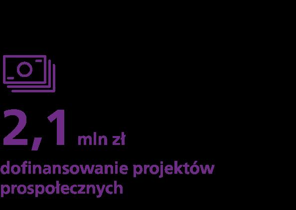 2,1 mln zł - dofinansowanie projektów prospołecznych