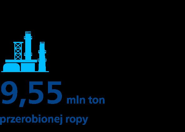 9,55 mln ton przerobionej ropy