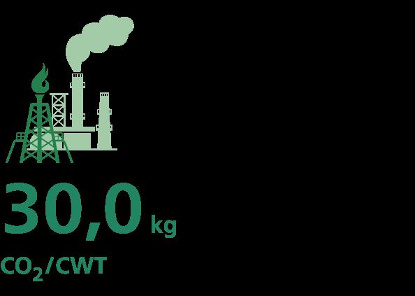Obniżenie emisji dwutlenku węgla