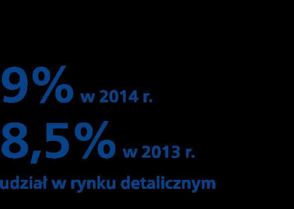 Udział w rynku detalicznym - 8,5% w 2013 r. - 9% 2014 r.