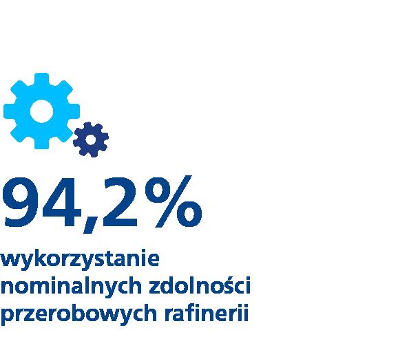 94,2% - wykorzystanie nominalnych zdolności przerobowych rafinerii