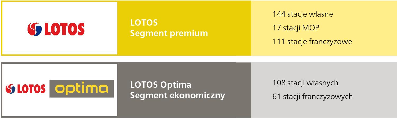Liczba stacji paliw marki LOTOS i LOTOS Optima na koniec 2014 r.