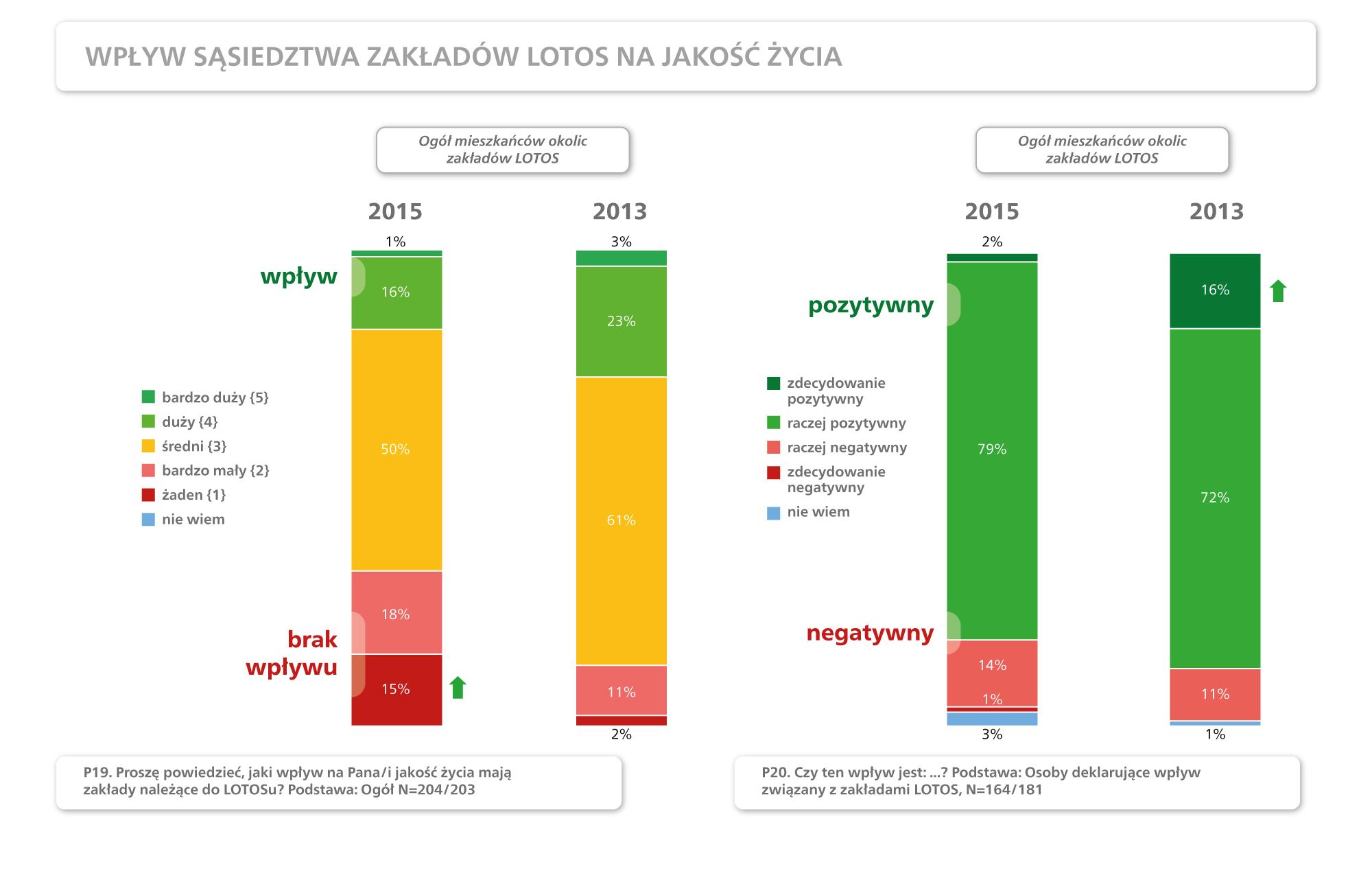 Wpływ sąsiedztwa zakładów LOTOS na jakość życia - wykres
